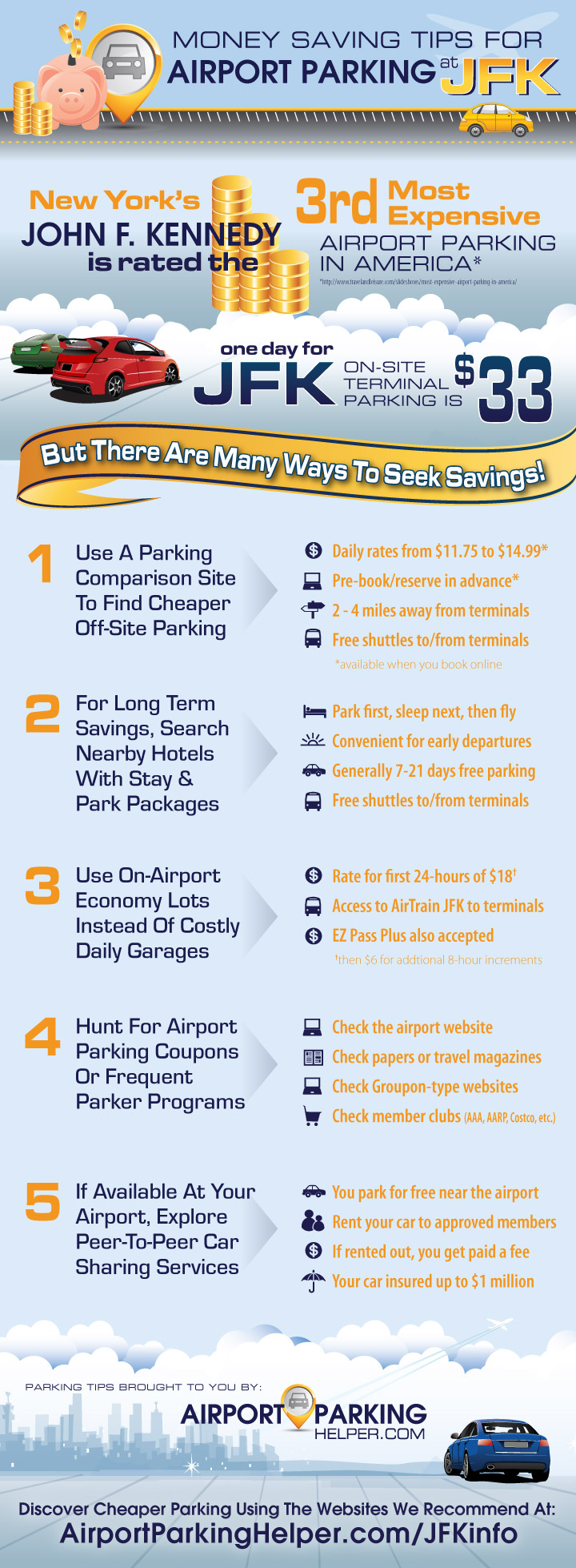 infographic on JFK airport parking